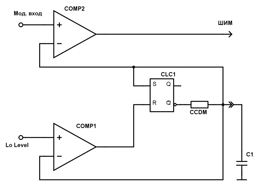 50 оттенков ПНЯ* Порты ввода/вывода микроконтроллеров Microchip