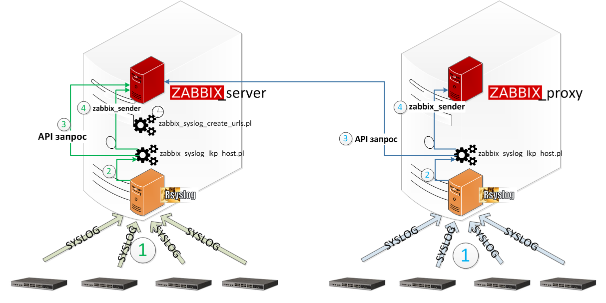 Convenient monitoring of syslog of messages from network for Architecture zabbix
