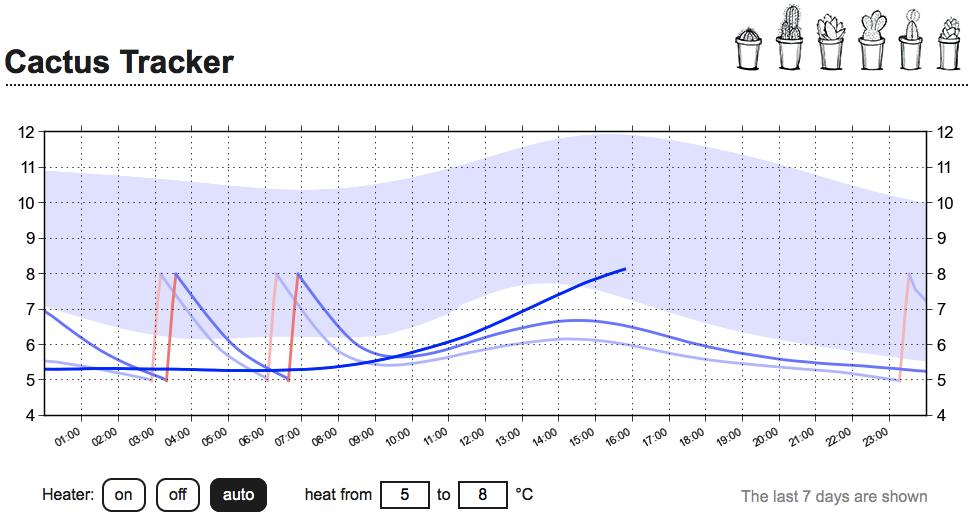 веб интерфейс управления температурой зимовника кактусов