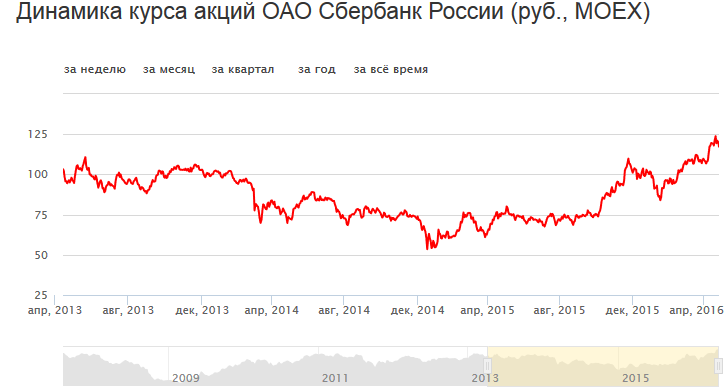 акции Сбербанка по Менаскопу