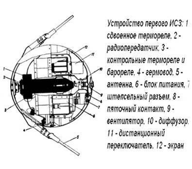 Спутники запущенные в космос