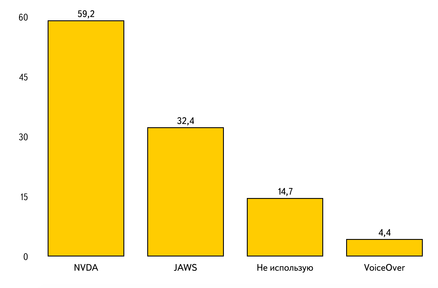 Диаграмма по данным таблицы 8
