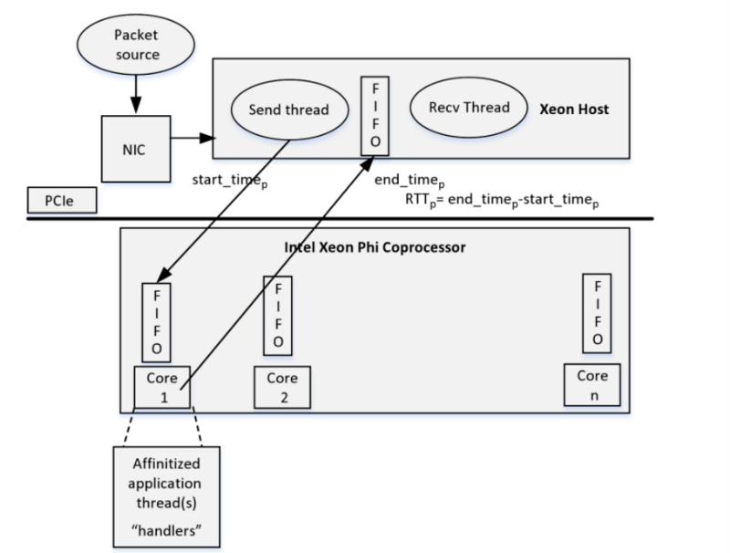 Xeon Phi: Почему сопроцессоры используют для создания торговых приложений