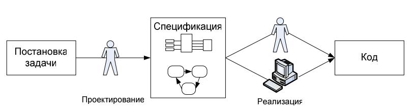 Как проектируют программы: от UML до автоматного подхода