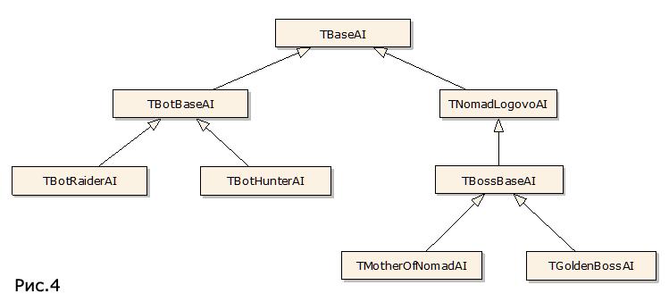 Диаграмма классов модуля AI