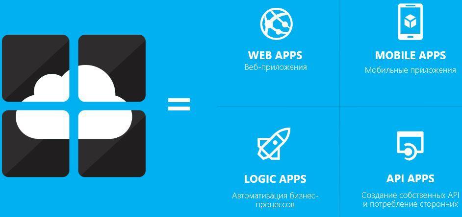 По мотивам анонсов Скотта Гатри — Azure Web Apps как удобный и дешевый способ разработки