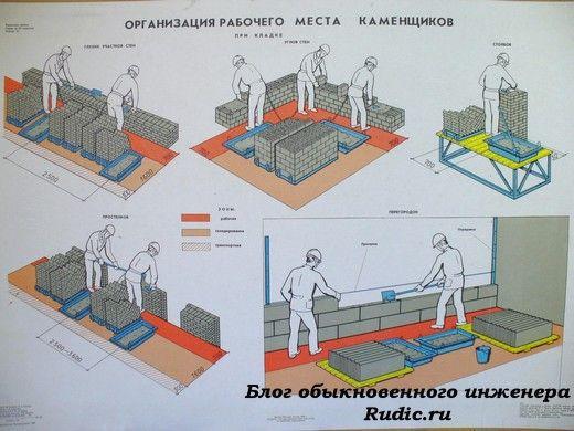 Организация рабочего места каменщиков