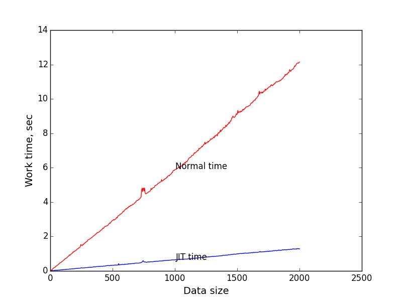 Alt Testing graph 1