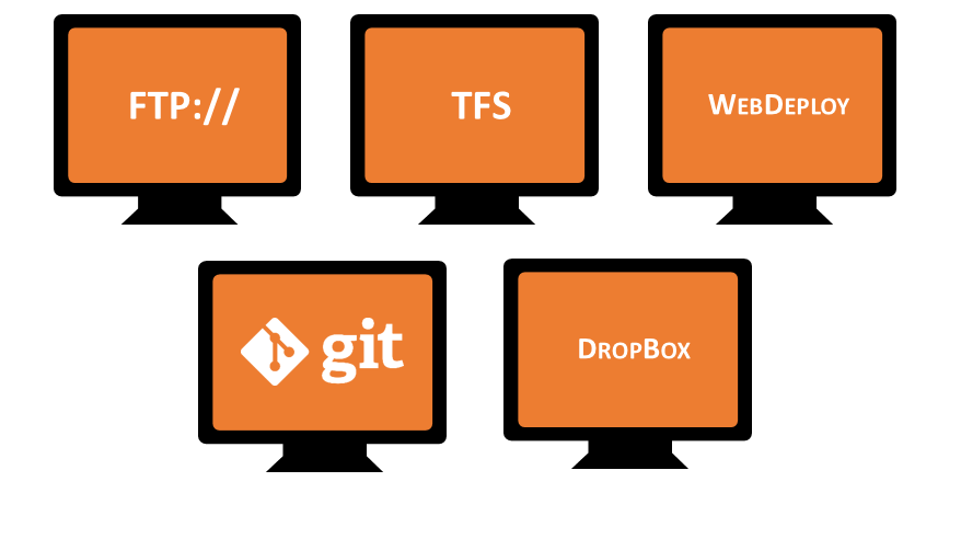 Как разворачивать веб-сайты в Microsoft Azure?