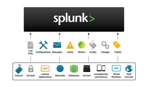 Splunk — общее описание платформы, базовые особенности установки и архитектуры