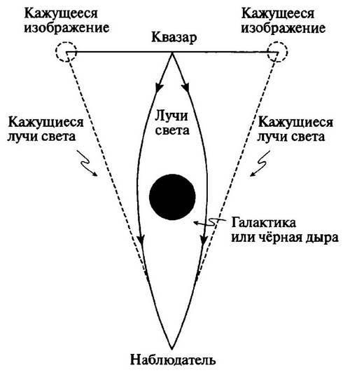 Гравитационная линза