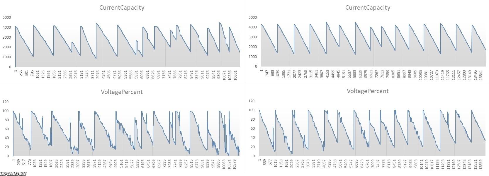 Battery dji сколько живут срок службы dji аккумулятор для phantom 3 standard