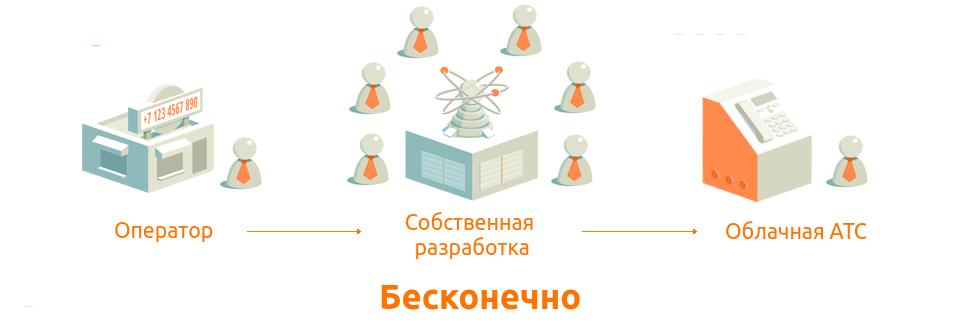 Облачные объяснения создаем операторский сервис виртуальной АТС  По модели paas
