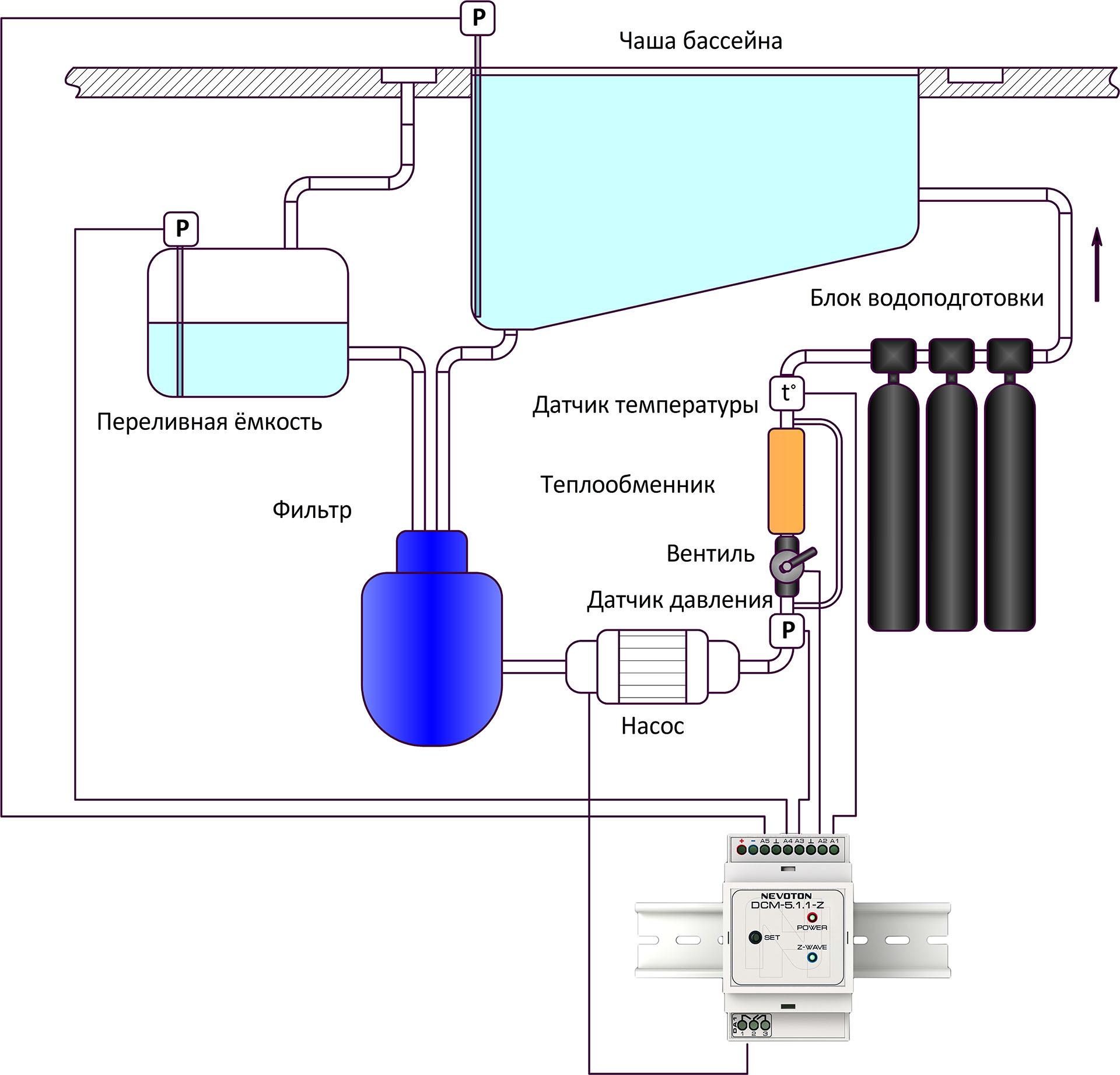 Автоматизация бассейна с модулем сбора данных NEVOTON DMC-5.1.1-Z