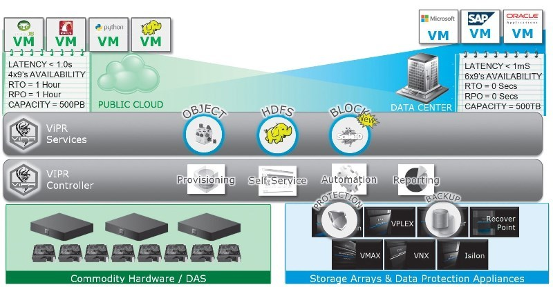 "EMC ViPR 2.1: data management of ""the third platform"""