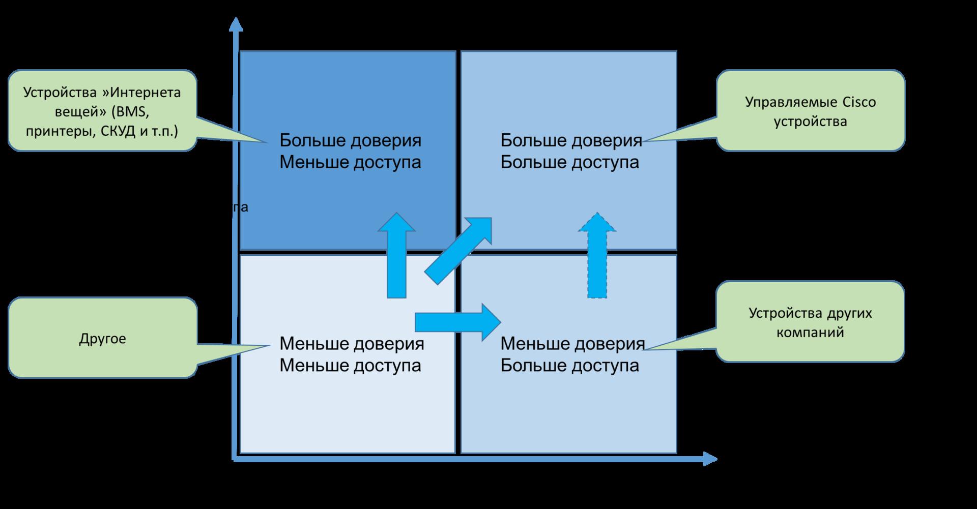 Высокоуровневая матрица доступа