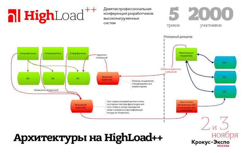 Балансировка 70 тысяч запросов в секунду на HighLoad++