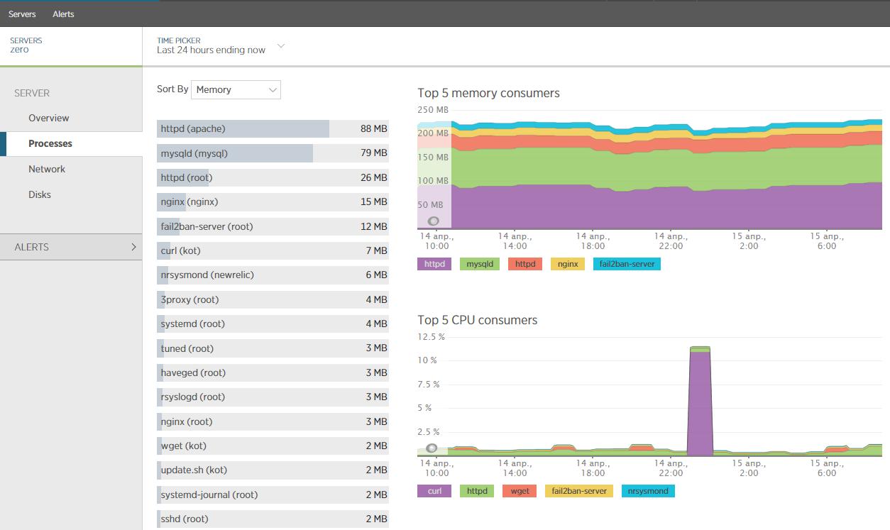 Более чем 80 средств мониторинга системы Linux / Блог компании ua