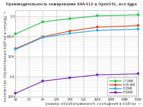 Диаграмма результатов теста OpenSSL Speed дляалгоритма хэширования SHA-512 вмногопоточном режиме