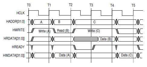 MIPSfpga и SDRAM (часть 2)