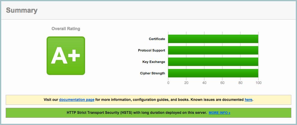 OpenSSL, ssl_ciphers и nginx: прокачиваем на 100%