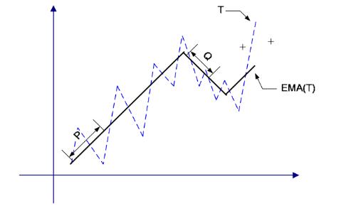 Как определить наилучшее время для сделки на фондовом рынке: Алгоритмы следования тренду