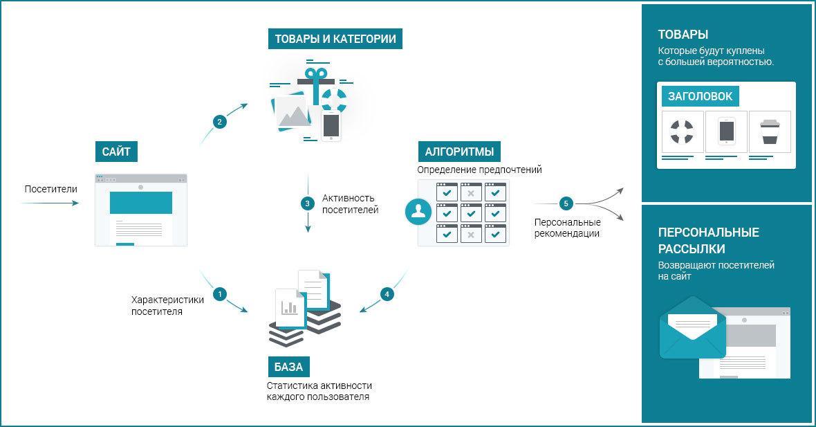 Проектирование магазина: мультибрендовость, персонализация, микроформаты, интеграция с 1С и торговыми площадками