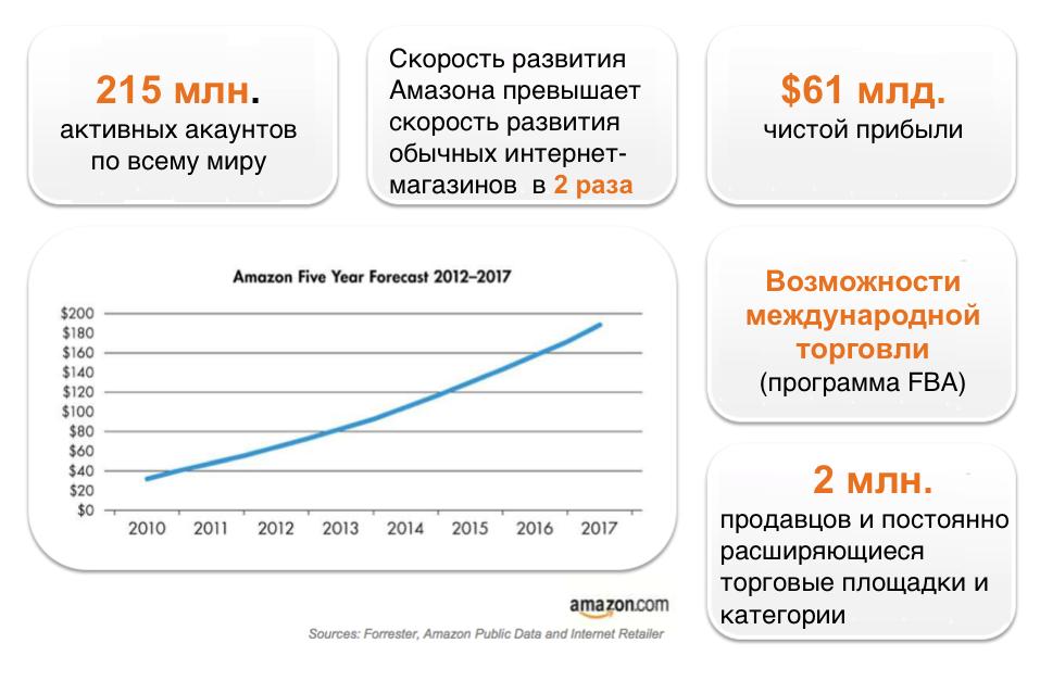 как продавать на амазоне из россии пошаговая инструкция - фото 11