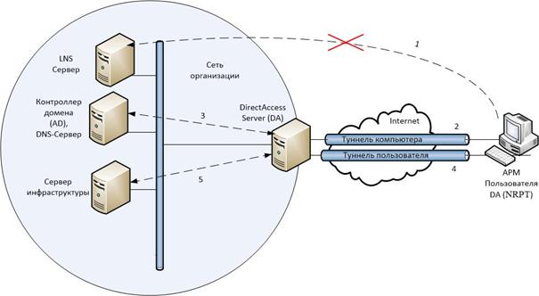Подключение клиента DirectAccess снаружи корпоративной сети