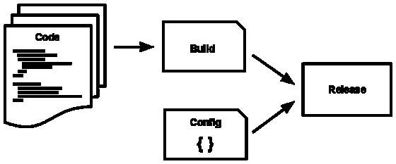 Код становится сборкой, которая объединяется с конфигурацией для создания релиза.