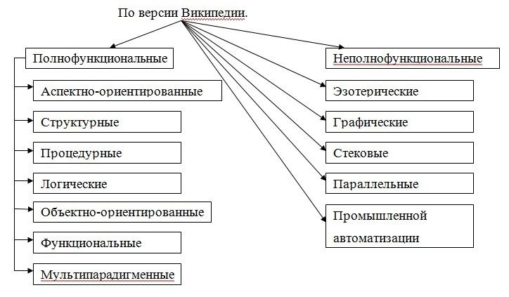 Виды языков программирования