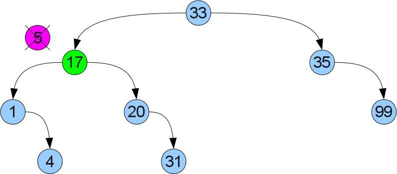 Удаление вершины: случай 2. после
