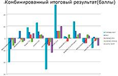 summary statistic graph