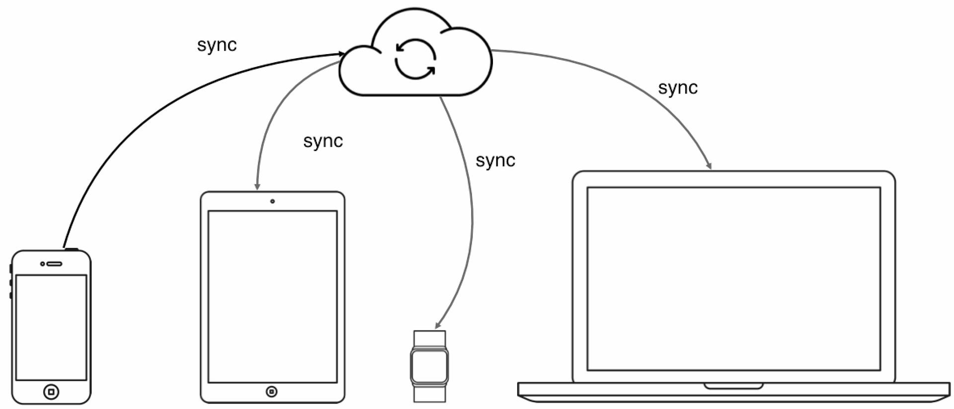 DataSync API от Яндекса.Диска: облако для приложений и структурированных да ...
