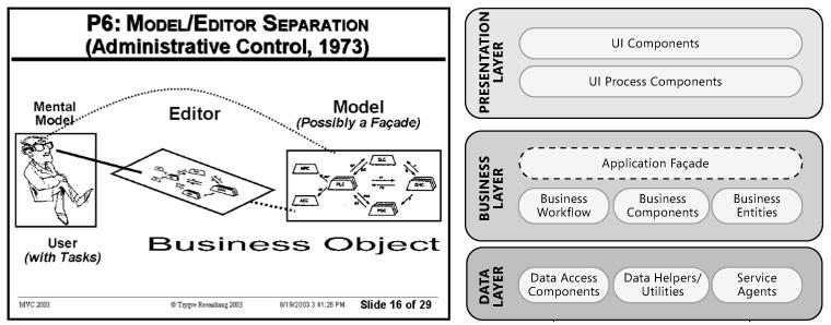 Facade MVC Model-View-Controller Decoupling