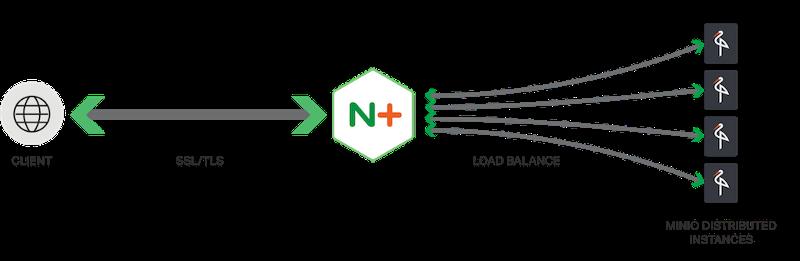 Облачное хранилище корпоративного класса на базе NGINX Plus и Minio