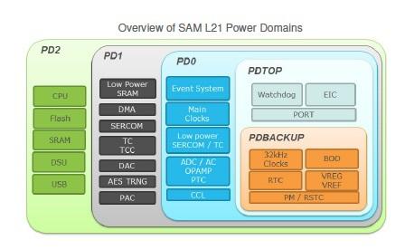 domain diagram