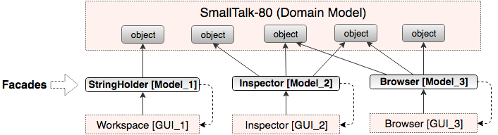 smalltalk-80 MVC