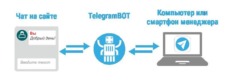 Чат-помощник на сайт с помощью Telegram за 15 минут