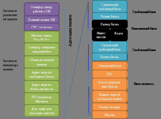 Структура пам'яті