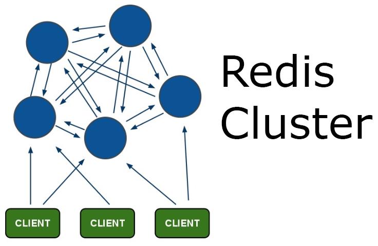 Как мы Redis Cluster готовили