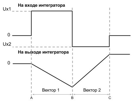 Архитектура и программирование компьютера Vectrex