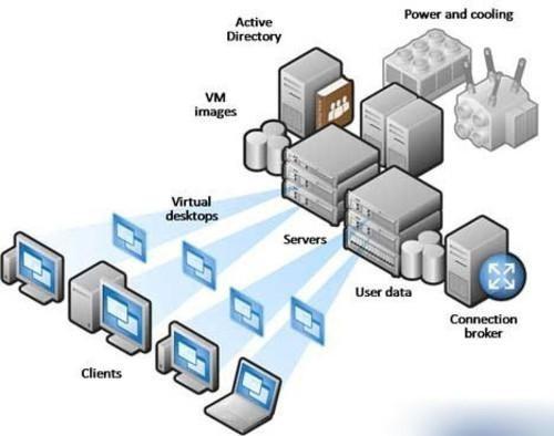 Настройка виртуальной инфраструктуры: оптимизация кластера VDI