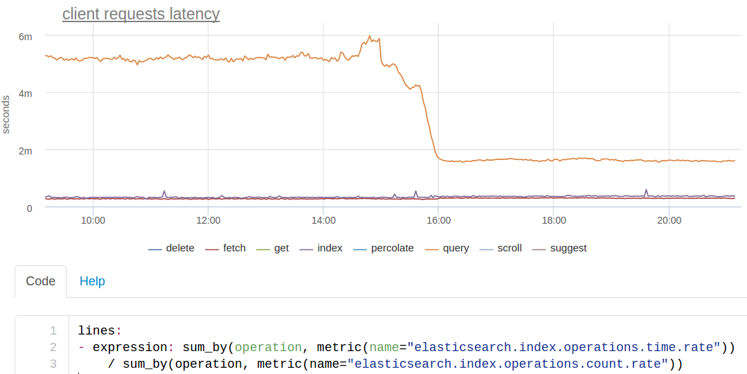 client requests latency
