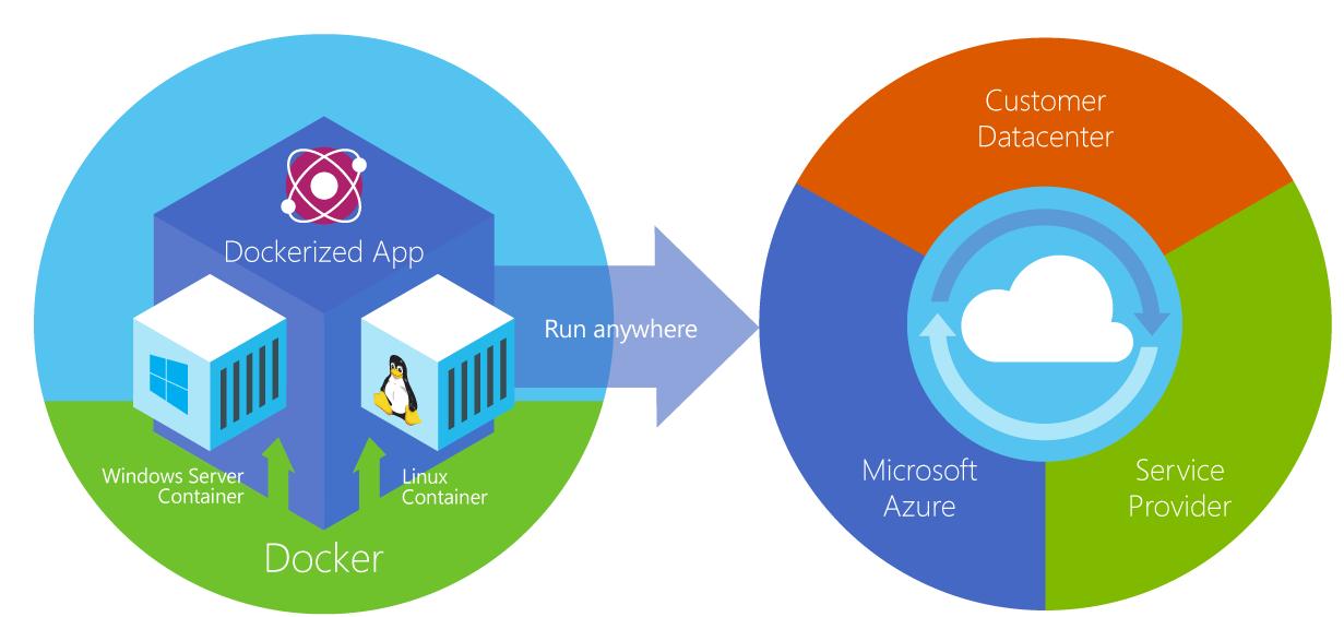 Microsoft представляет новые контейнерные технологии для следующего поколен ...
