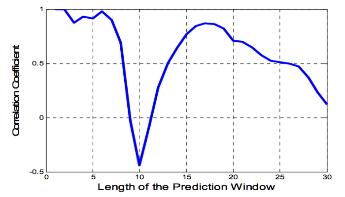 How to predict a stock price: Algorithm of adaptive filtering