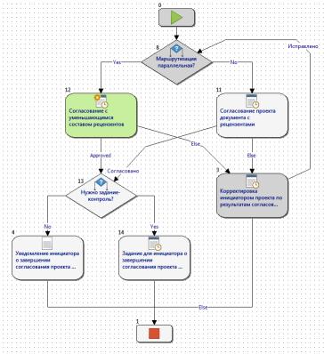Создание User-Friendly движка бизнес-процессов на основе Windows Workflow F ...