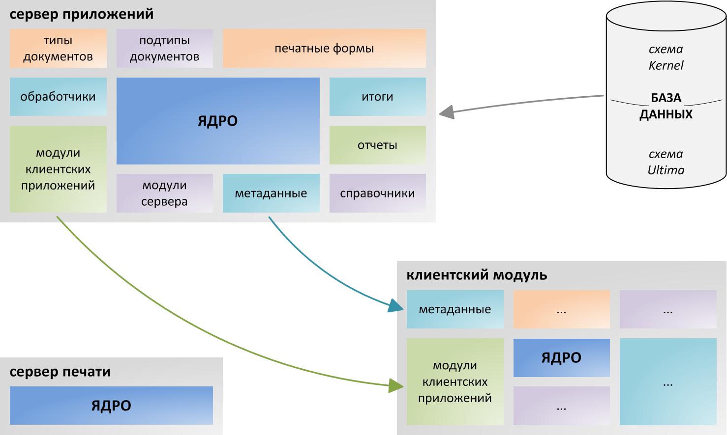 Ultima Businessware-Interaktionsdiagramm
