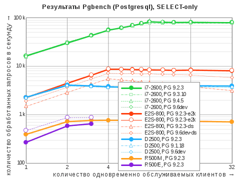 Диаграмма результатов теста Pgbench посценарию SELECT-only