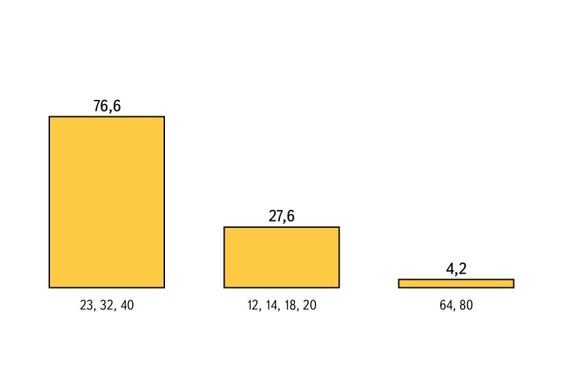 Диаграмма по данным таблицы 10